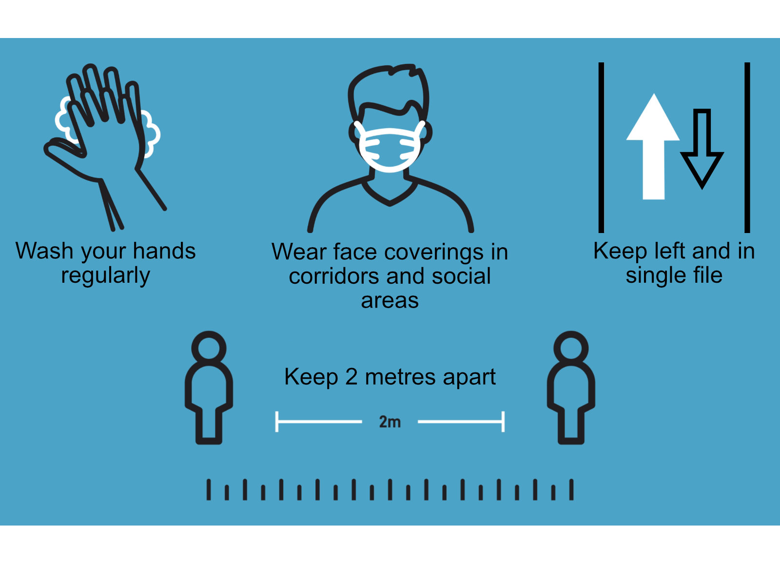 College Covid 19 Guidance - Wash your hands regularly, wear face coverings in corridors and social areas, keep left and in single file and keep 2 metres apart.